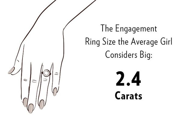 What The Average Girl Considers A Quot Big Quot Engagement Ring