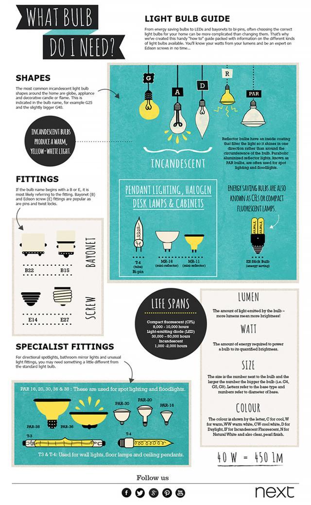 Lightbulb Guide